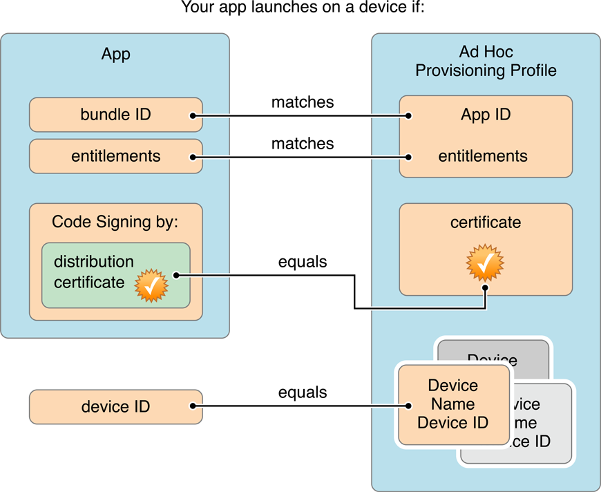 xcode app distribution guide