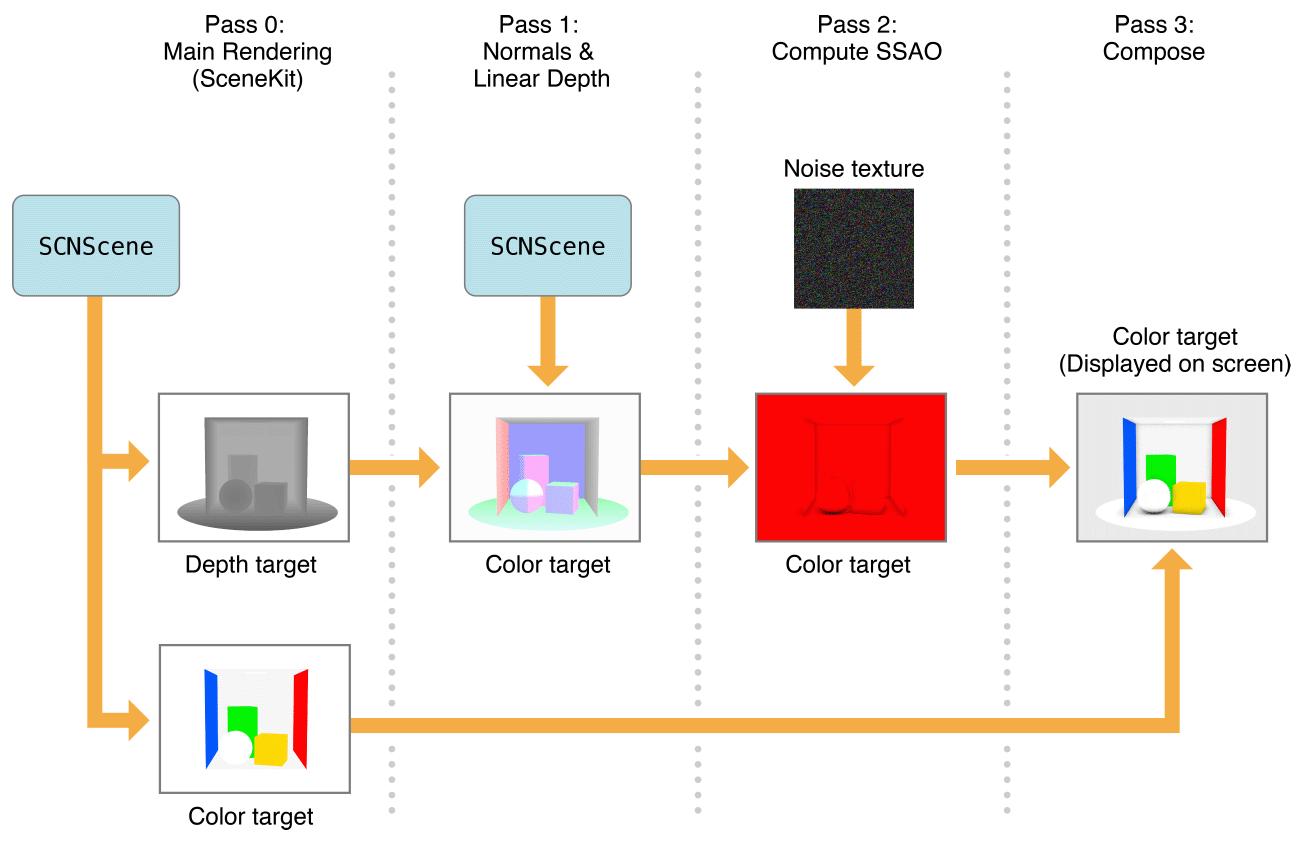 Ссылка класса SCNTechnique