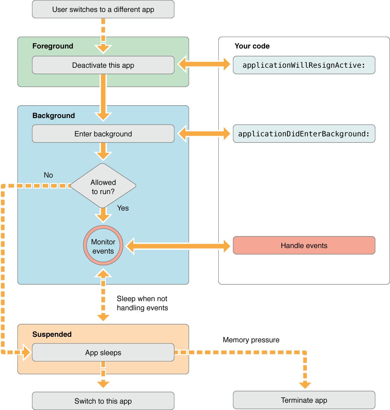 Стратегии обработки изменений состояния приложения